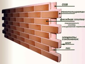 Клинкерные фасадные термопанели