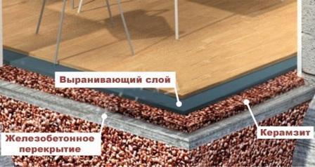 стяжка пола керамзитобетоном технология