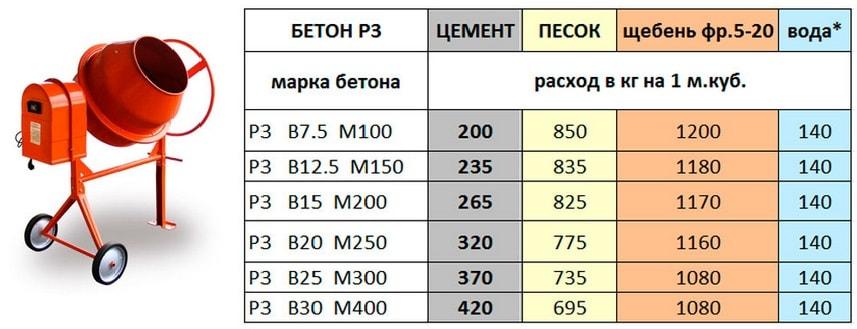 Пропорции бетона только гравий пластификатор для бетона купить в москве